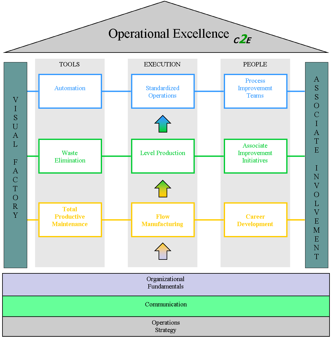 Operations Plan Concept 2 Execution
